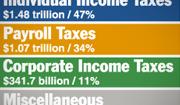 2015 Revenues