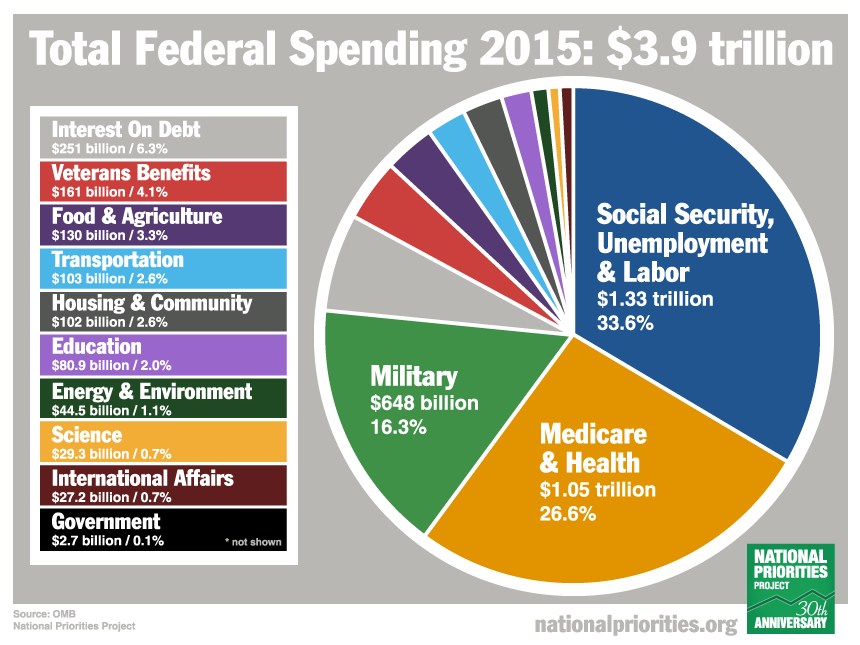 Government Spending Chart 2015 Keninamas