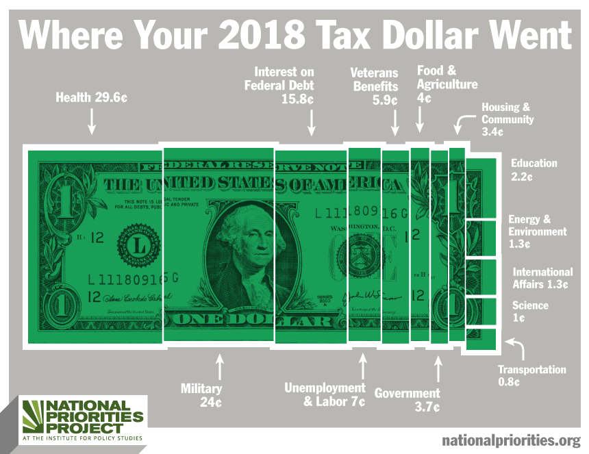 Where Your Taxes Went