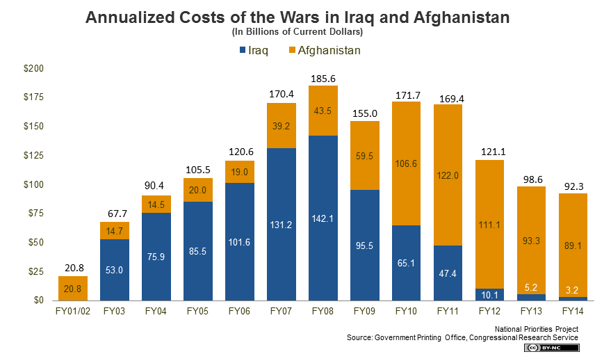 Annualized Costs of War in Iraq and Afghanistan