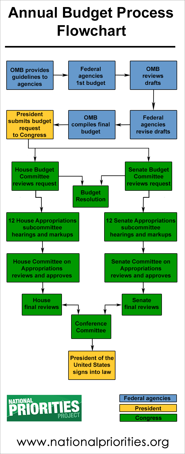 Annual Budget Process Flowchart