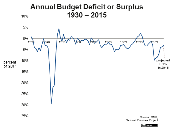 Annual Budget Deficits and Surpluses (as percentage of GDP)