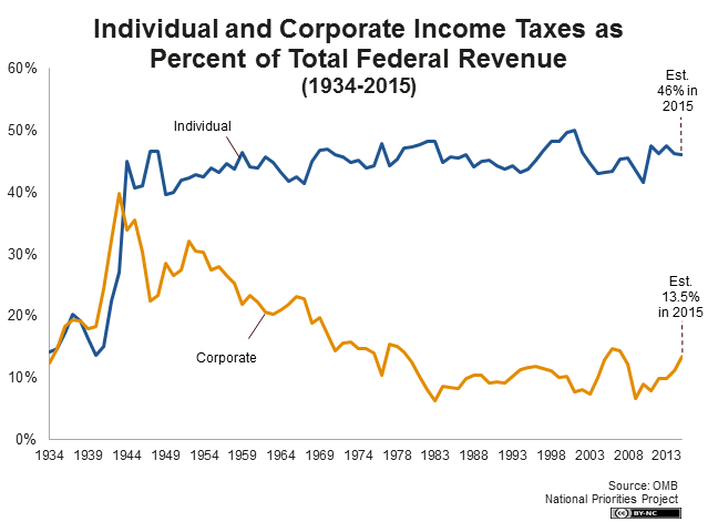 Individual and Corporate Income Tax as Percent of Total Revenue