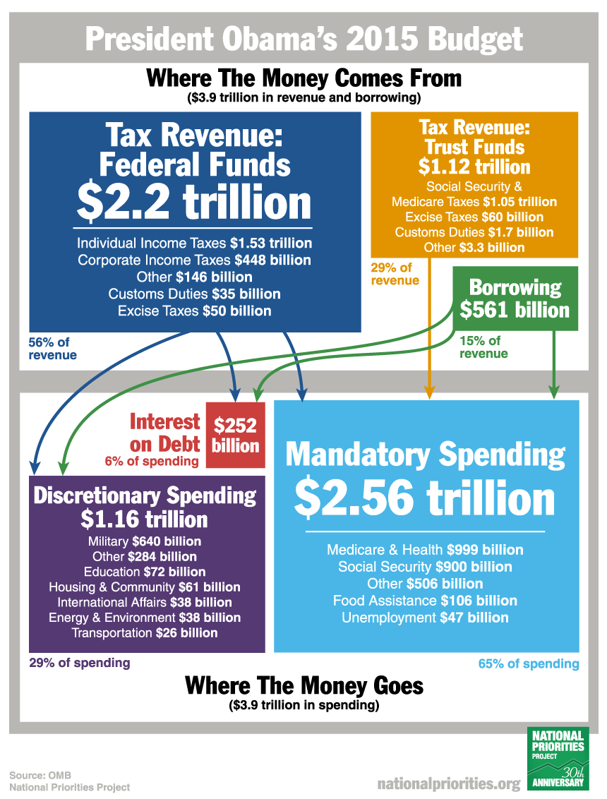 Us government aka federal mafia federal spending where does the presidents budget geenschuldenfo Images