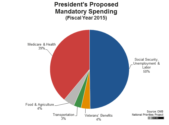 President's Proposed Mandatory Spending