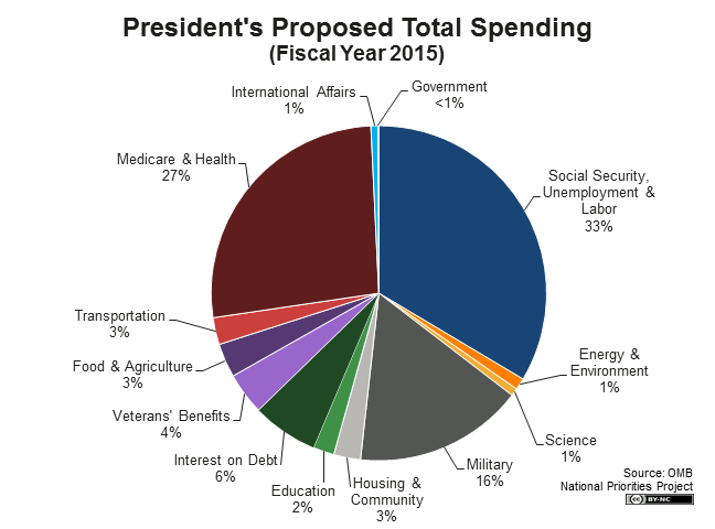 President's Proposed Total Spending