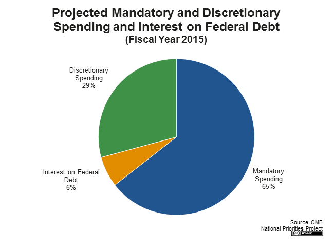 Projected Mandatory and Discretionary Spending and Interest on the Federal Debt