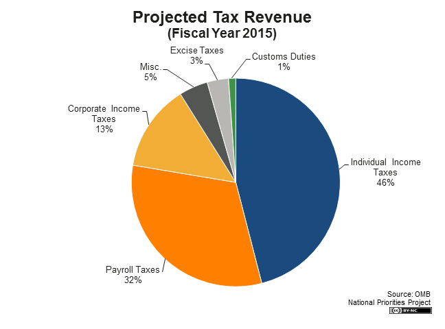 https://static.nationalpriorities.org/images/fb101/2014/projected-tax-revenue.png