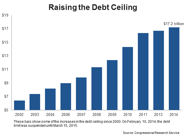 Raising The Debt Ceiling