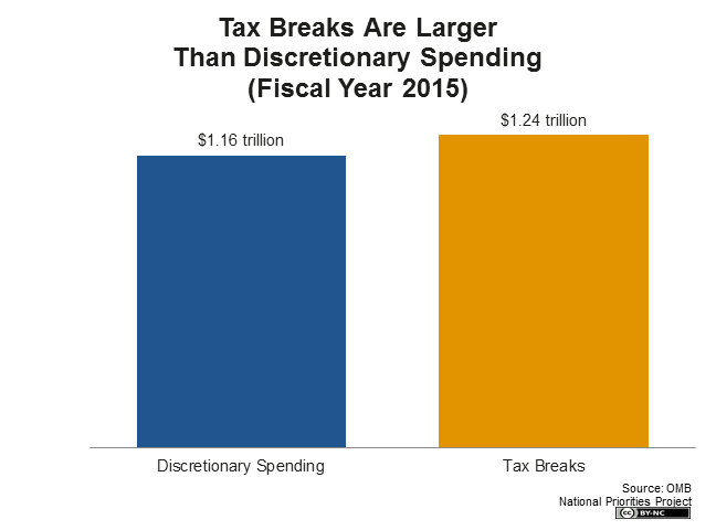 Tax Breaks are Larger than Discretionary Spending